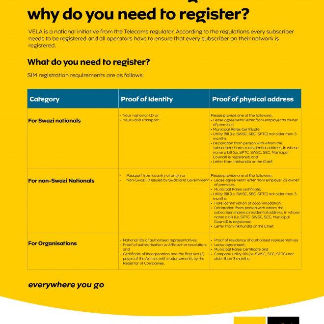 SIM Reg_A1 Posters